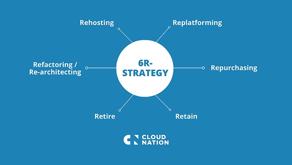 6R-Strategy